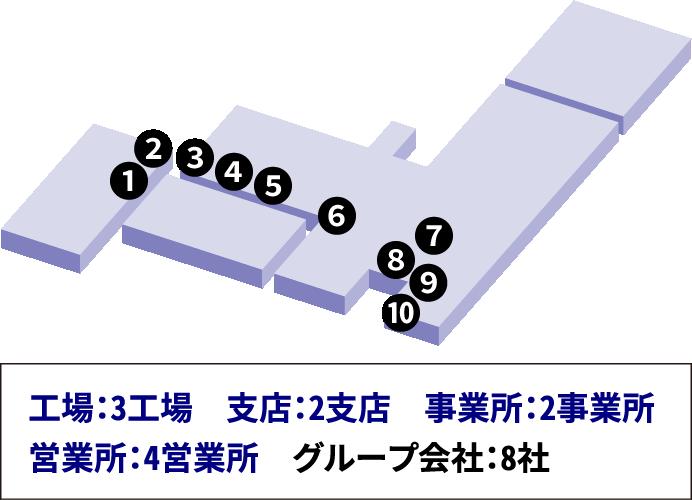 1 2 3 4 5 6 7 8 9 10 工場:3工場 支店:2支店 事業所:2事業所 営業所:4営業所 グループ会社:8社
