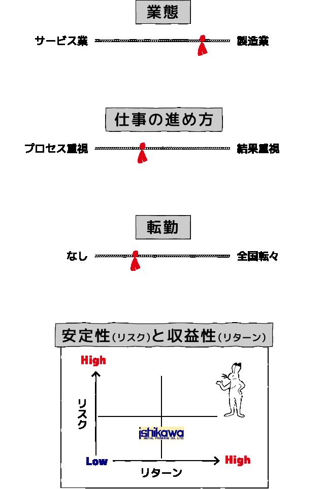 業態 サービス業 製造業 仕事の進め方 プロセス重視 結果重視 転勤 なし 全国転々 安定性(リスク)と収益性(リターン) High リスク Low リターン High ishikawa